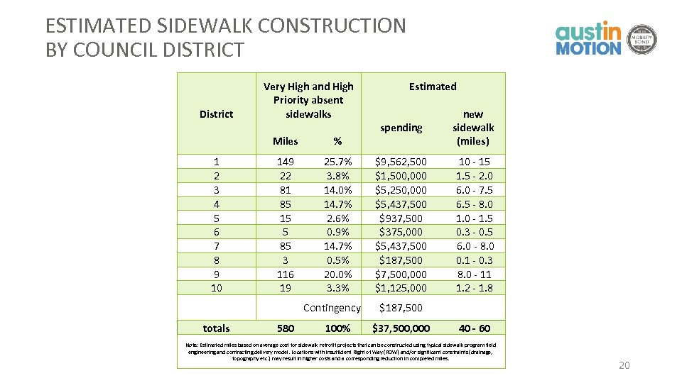 ESTIMATED SIDEWALK CONSTRUCTION BY COUNCIL DISTRICT District Very High and High Priority absent sidewalks