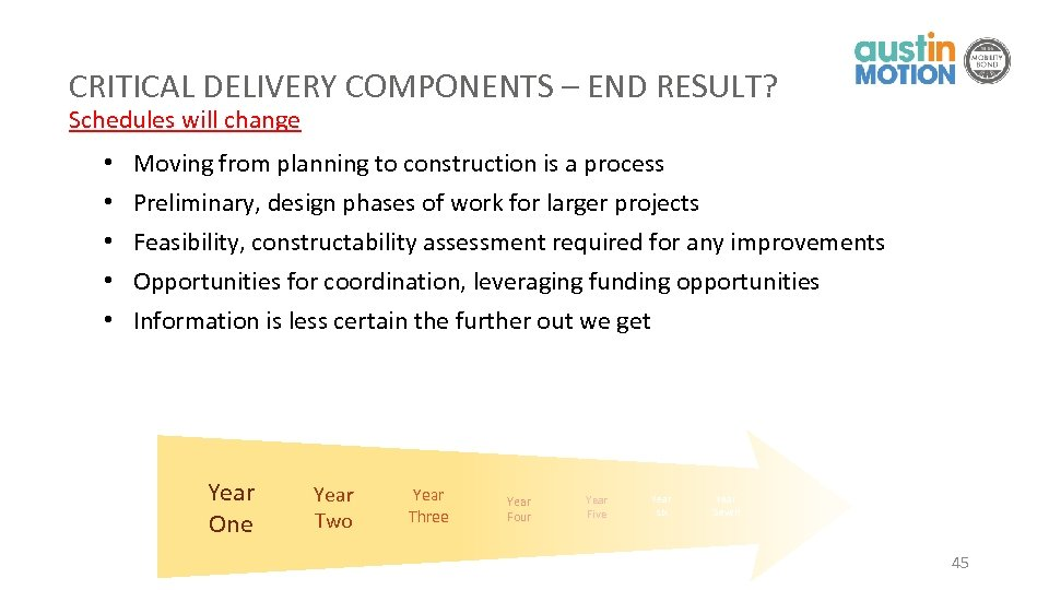 CRITICAL DELIVERY COMPONENTS – END RESULT? Schedules will change • • • Moving from
