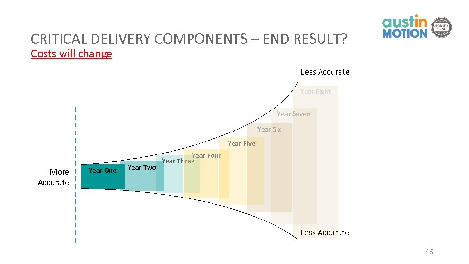 CRITICAL DELIVERY COMPONENTS – END RESULT? Costs will change Less Accurate Year Eight Year