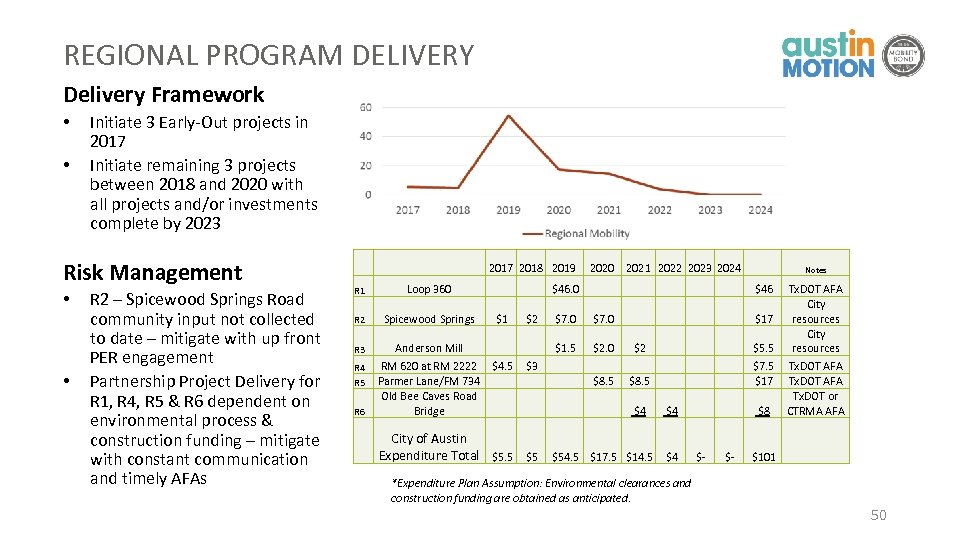 REGIONAL PROGRAM DELIVERY Delivery Framework • • Initiate 3 Early-Out projects in 2017 Initiate