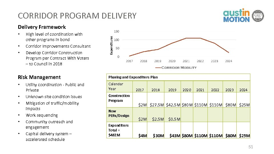 CORRIDOR PROGRAM DELIVERY • • • High level of coordination with other programs in