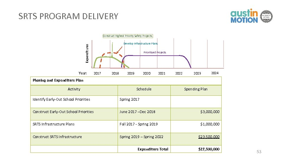 SRTS PROGRAM DELIVERY Construct Highest Priority Safety Projects Expenditures Develop Infrastructure Plans Year: Prioritized