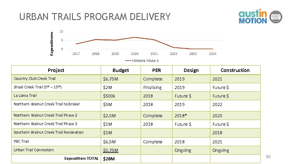 Expenditures URBAN TRAILS PROGRAM DELIVERY Project Budget PER Design Construction Country Club Creek Trail