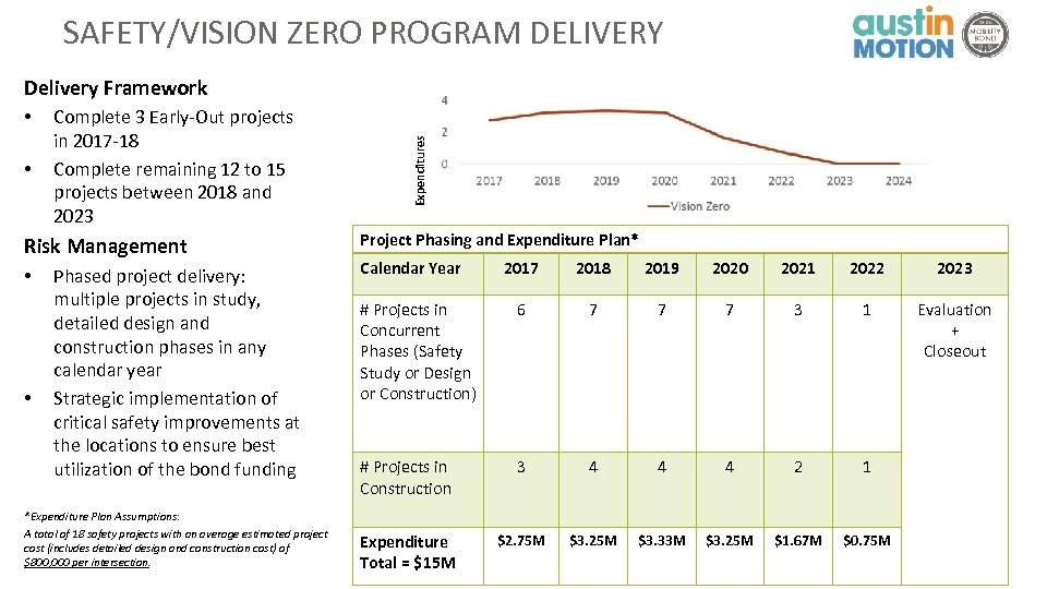 SAFETY/VISION ZERO PROGRAM DELIVERY • • Complete 3 Early-Out projects in 2017 -18 Complete