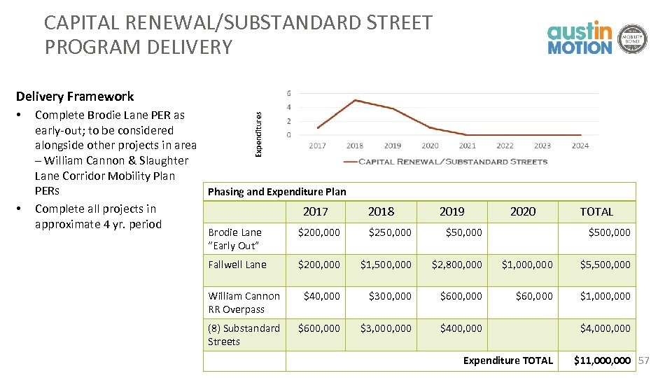 CAPITAL RENEWAL/SUBSTANDARD STREET PROGRAM DELIVERY Delivery Framework • Complete Brodie Lane PER as early-out;