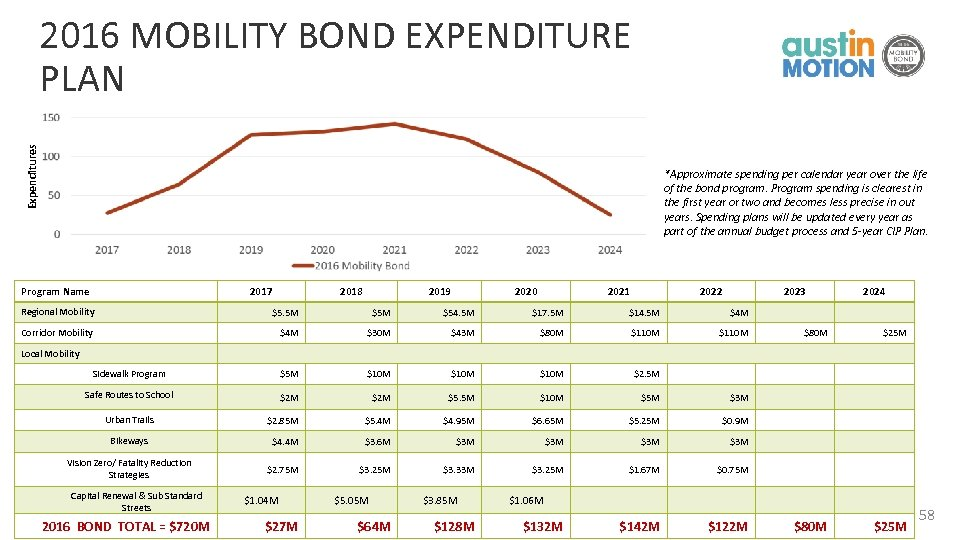 Expenditures 2016 MOBILITY BOND EXPENDITURE PLAN *Approximate spending per calendar year over the life