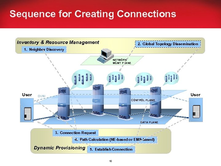 Sequence for Creating Connections Inventory & Resource Management 2. Global Topology Dissemination 1. Neighbor