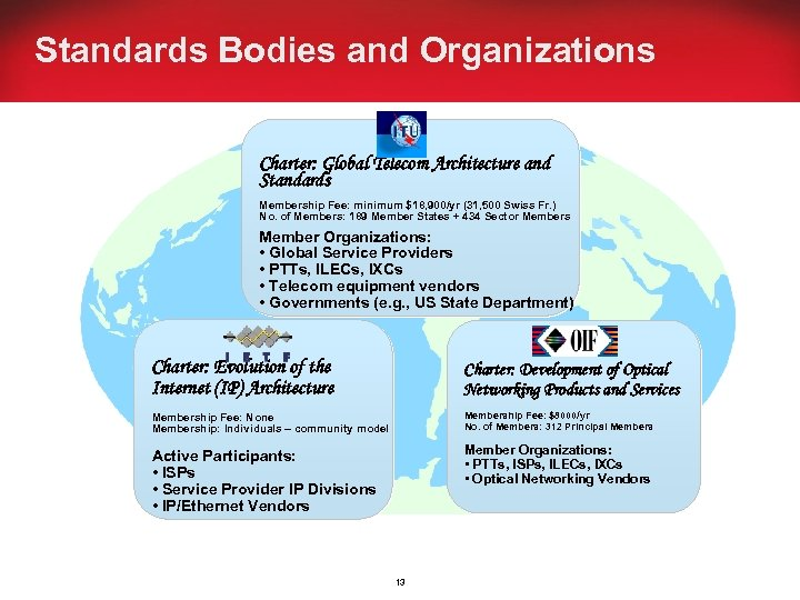 Standards Bodies and Organizations Charter: Global Telecom Architecture and Standards Membership Fee: minimum $18,