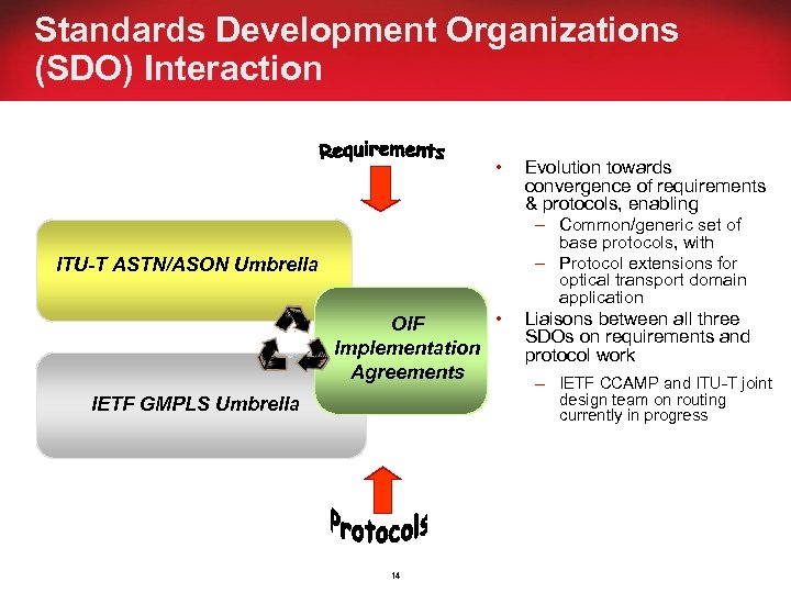 Standards Development Organizations (SDO) Interaction • Evolution towards convergence of requirements & protocols, enabling