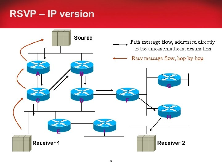 RSVP – IP version Source Path message flow, addressed directly to the unicast/multicast destination