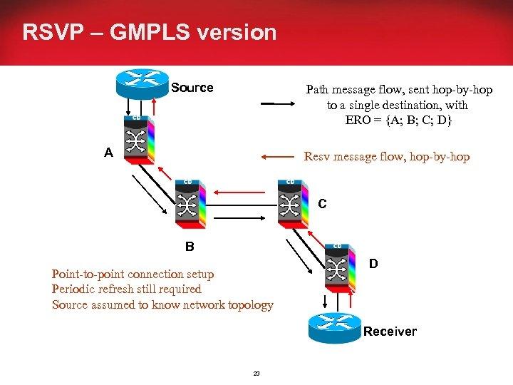 RSVP – GMPLS version Source Path message flow, sent hop-by-hop to a single destination,