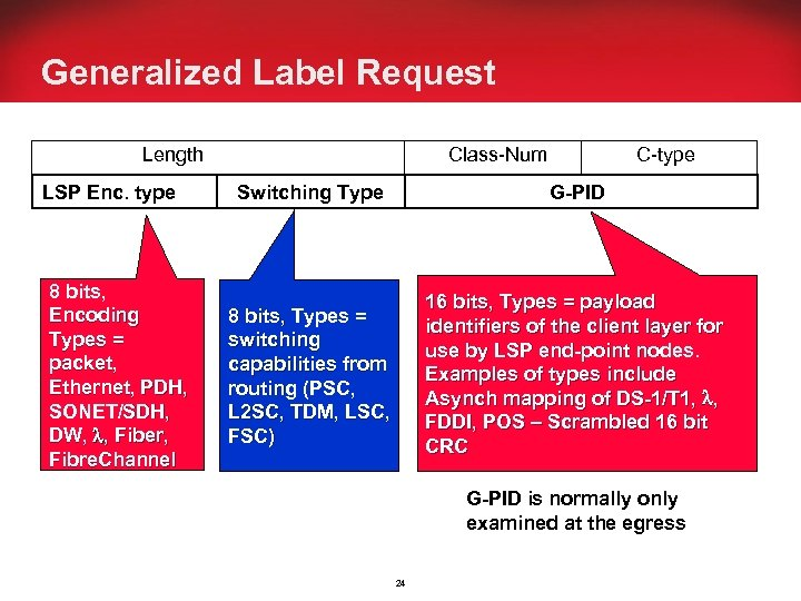 Generalized Label Request Length Class-Num C-type LSP Enc. type Switching Type G-PID 8 bits,
