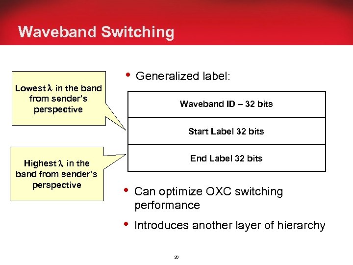 Waveband Switching Lowest in the band from sender's perspective • Generalized label: Waveband ID