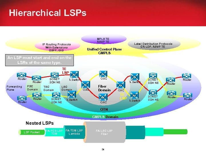 Hierarchical LSPs IP Routing Protocols With Extensions OSPF, ISIS MPLS TE RSVP TE Unified