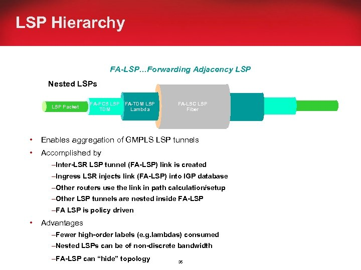LSP Hierarchy FA-LSP…Forwarding Adjacency LSP Nested LSPs LSP Packet FA-PCS LSP FA-TDM LSP Lambda