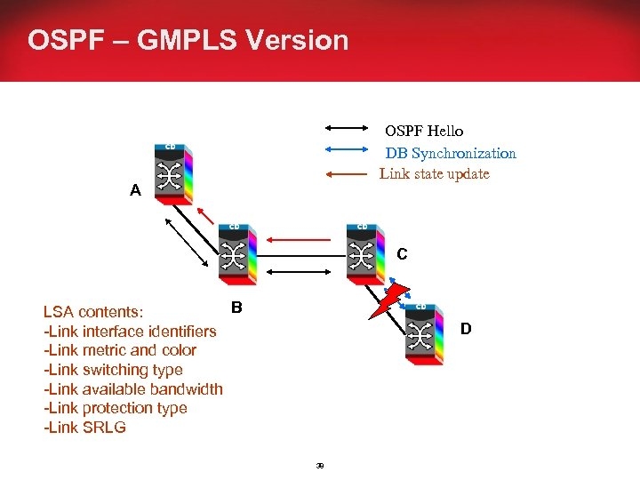 OSPF – GMPLS Version OSPF Hello DB Synchronization Link state update A C B