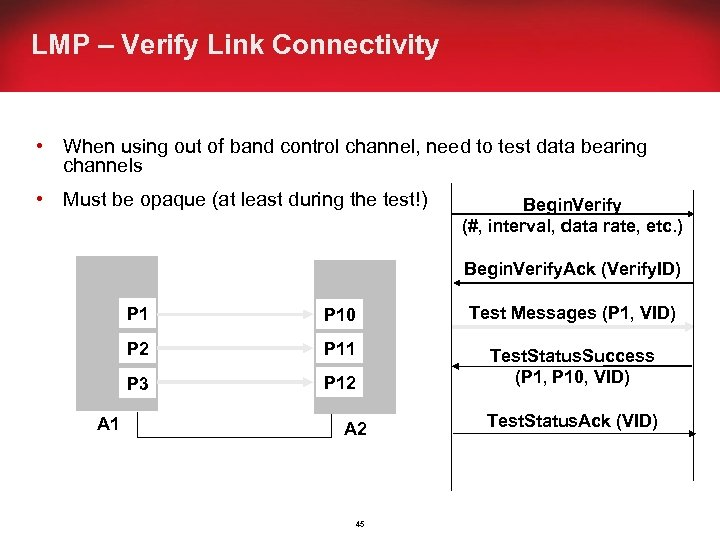 LMP – Verify Link Connectivity • When using out of band control channel, need