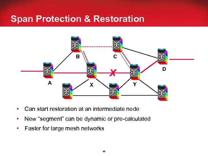 Span Protection & Restoration C B D X A Y X • Can start
