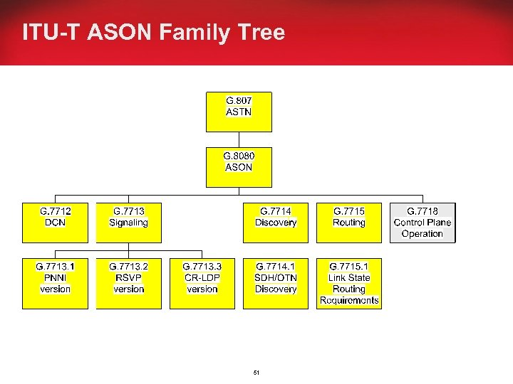 ITU-T ASON Family Tree 51