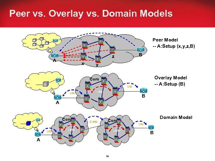 Peer vs. Overlay vs. Domain Models Peer Model -- A: Setup (x, y, z,