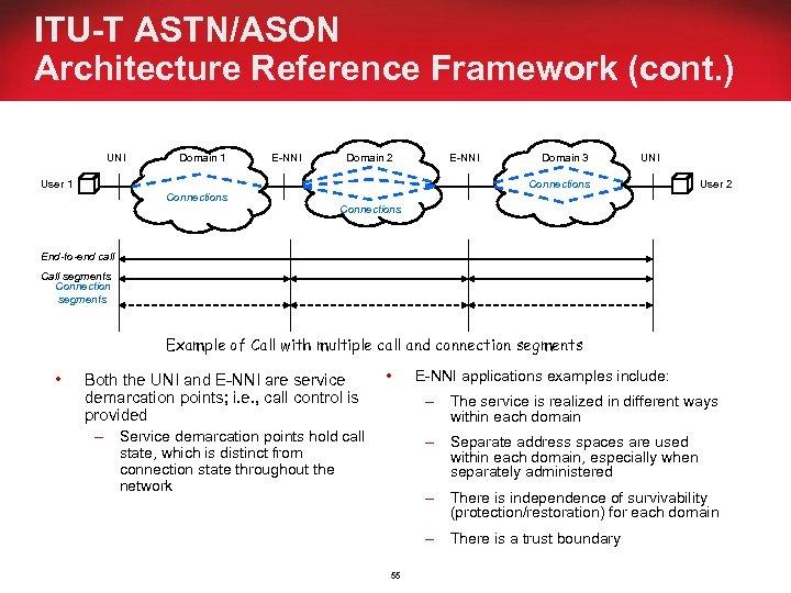 ITU-T ASTN/ASON Architecture Reference Framework (cont. ) UNI Domain 1 E-NNI Domain 2 User