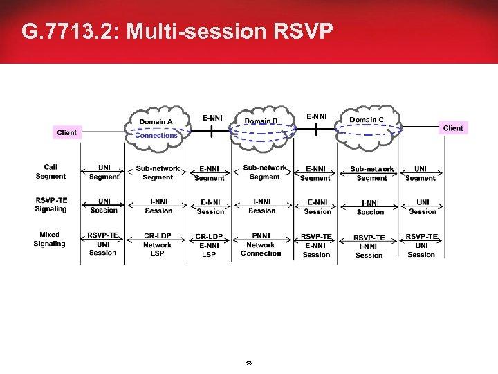 G. 7713. 2: Multi-session RSVP 58