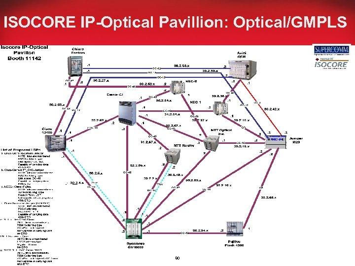 ISOCORE IP-Optical Pavillion: Optical/GMPLS 80