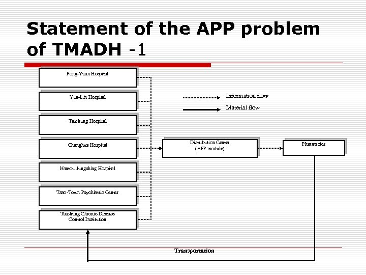 Statement of the APP problem of TMADH -1 Fong-Yuan Hospital Information flow Yun-Lin Hospital