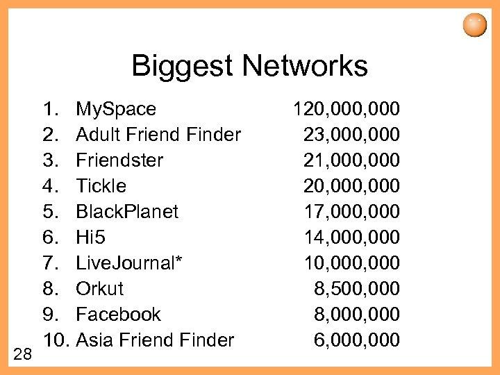 Biggest Networks 28 1. My. Space 2. Adult Friend Finder 3. Friendster 4. Tickle