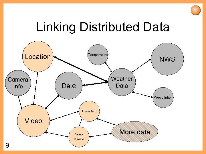 Linking Distributed Data Location Camera Info Temperature NWS Weather Data Date Precipitation President Video