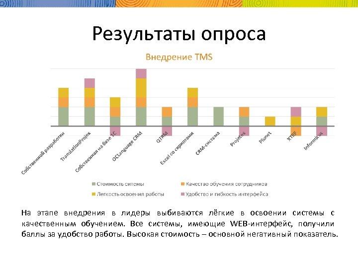 Результаты опроса На этапе внедрения в лидеры выбиваются лёгкие в освоении системы с качественным