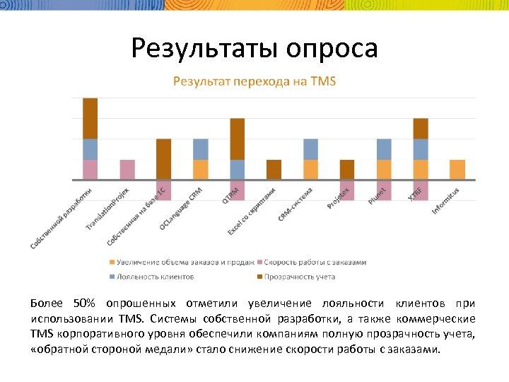 Результаты опроса Более 50% опрошенных отметили увеличение лояльности клиентов при использовании TMS. Системы собственной