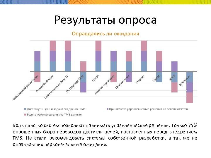 Результаты опроса Большинство систем позволяют принимать управленческие решения. Только 75% опрошенных бюро переводов достигли