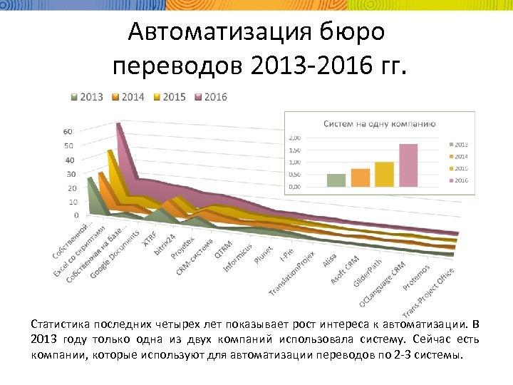 Автоматизация бюро переводов 2013 -2016 гг. Статистика последних четырех лет показывает рост интереса к