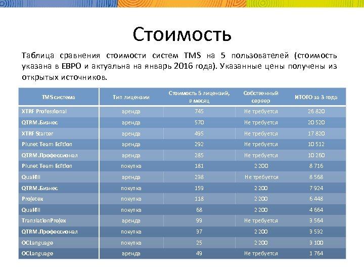 Стоимость Таблица сравнения стоимости систем TMS на 5 пользователей (стоимость указана в ЕВРО и
