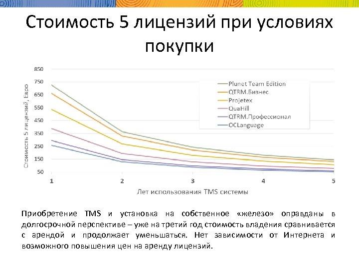 Стоимость 5 лицензий при условиях покупки Приобретение TMS и установка на собственное «железо» оправданы