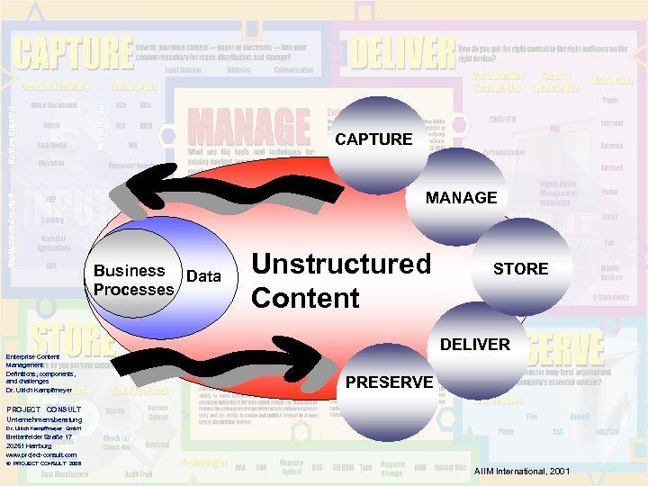 CAPTURE MANAGE Business Data Processes Enterprise Content Management Definitions, components, and challenges Dr. Ulrich