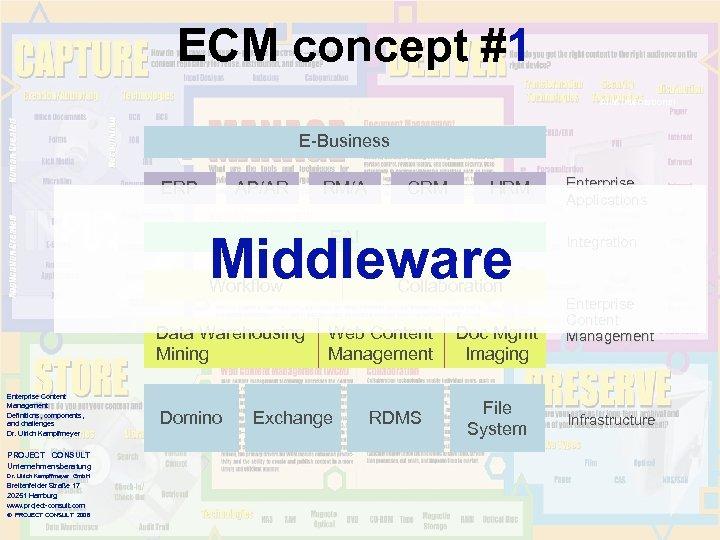 ECM concept #1 AIIM International E-Business ERP AP/AR RM/A CRM HRM EAI Middleware Workflow