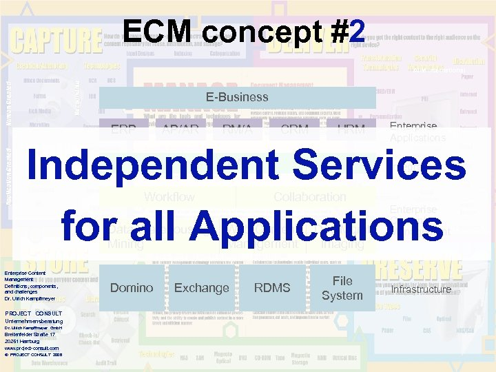 ECM concept #2 AIIM International E-Business ERP AP/AR RM/A CRM HRM Enterprise Applications Independent