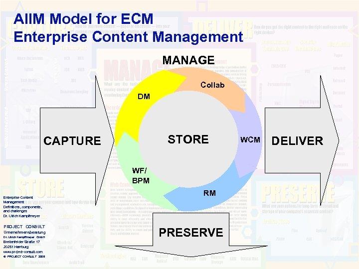 AIIM Model for ECM Enterprise Content Management MANAGE Collab DM STORE CAPTURE WF/ BPM