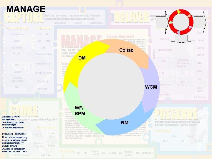 MANAGE Collab DM WCM Enterprise Content Management Definitions, components, and challenges Dr. Ulrich Kampffmeyer
