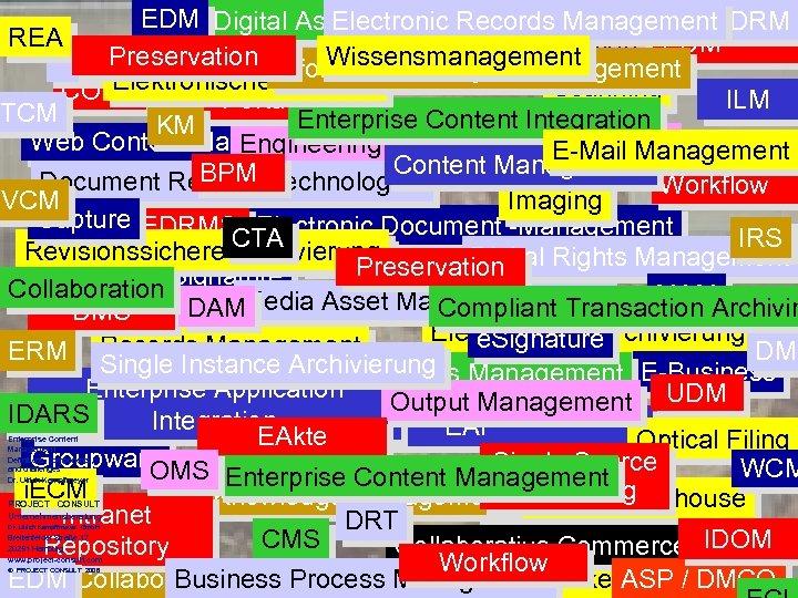 EDM Digital Asset Management DRM Electronic Records REA Multi Channel Distribution EDM Preservation Management