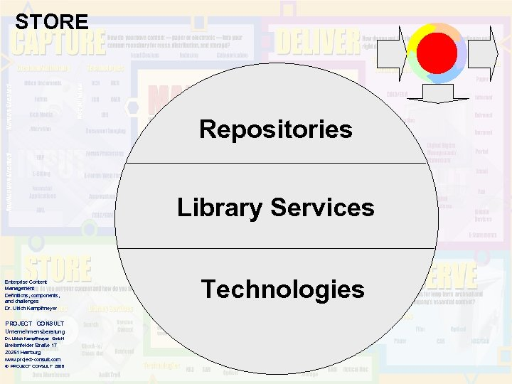 STORE Repositories Library Services Enterprise Content Management Definitions, components, and challenges Dr. Ulrich Kampffmeyer
