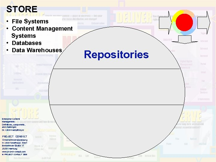 STORE • File Systems • Content Management Systems • Databases • Data Warehouses Enterprise