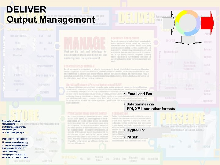 DELIVER Output Management • Email and Fax • Datatransfer via EDI, XML and other