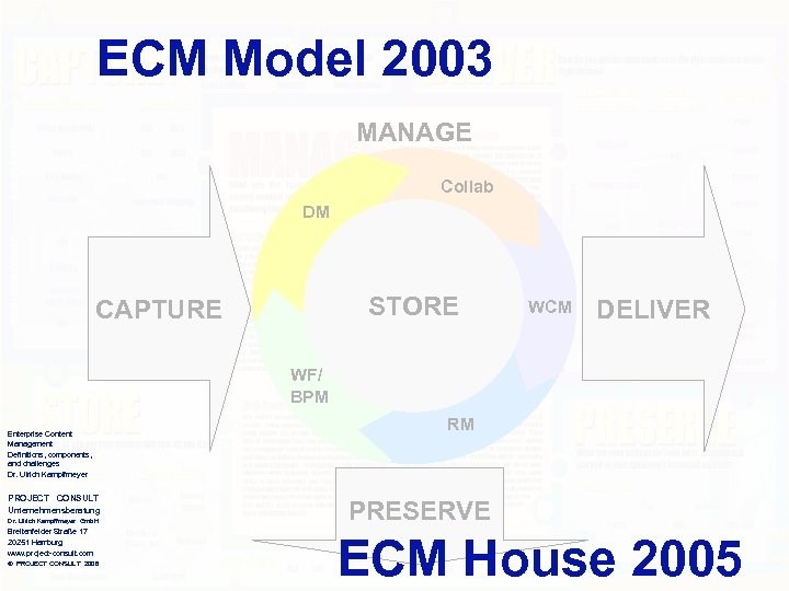 ECM Model 2003 MANAGE Collab DM STORE CAPTURE WCM DELIVER WF/ BPM Enterprise Content