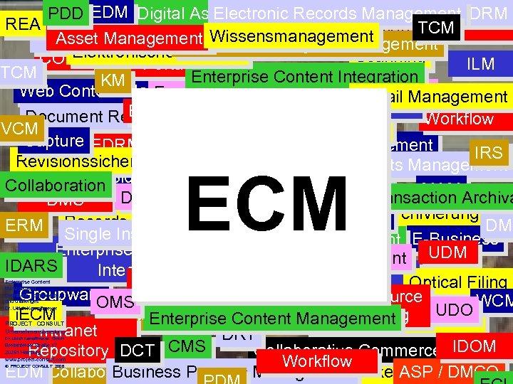 PDD EDM Digital Asset Management DRM Electronic Records REA Multi Channel Distribution TCM ECM