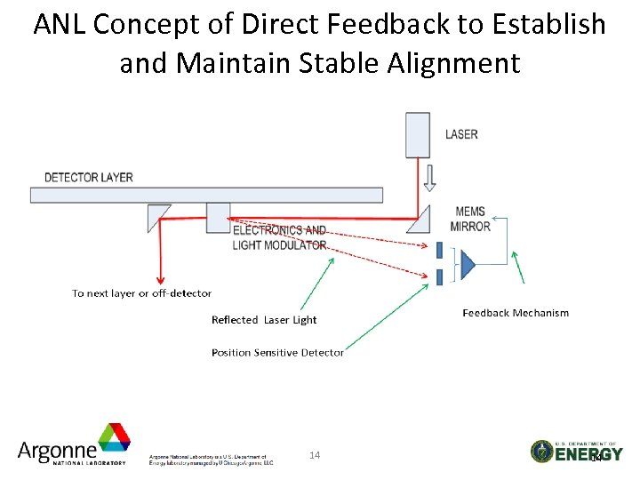 ANL Concept of Direct Feedback to Establish and Maintain Stable Alignment 14 14