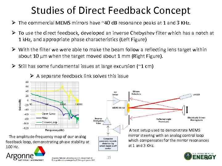Studies of Direct Feedback Concept Ø The commercial MEMS mirrors have ~40 d. B