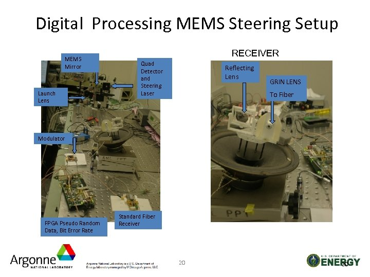 Digital Processing MEMS Steering Setup MEMS Mirror Launch Lens RECEIVER Quad Detector and Steering